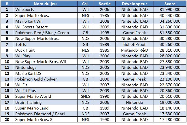 Jeux Nintendo les plus vendus au monde