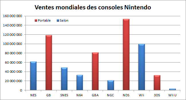 Ventes des consoles Nintendo