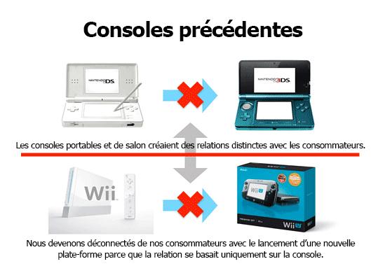 Ancienne relation console-joueur