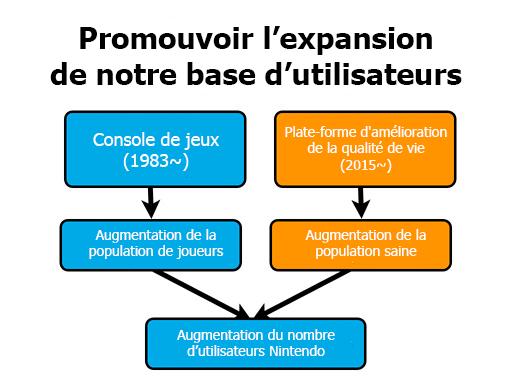 Expansion de la base d'utilisateurs