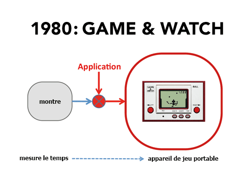 1980 : Game & Watch