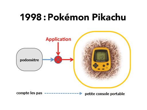 1998 : Pokémon Pikachu