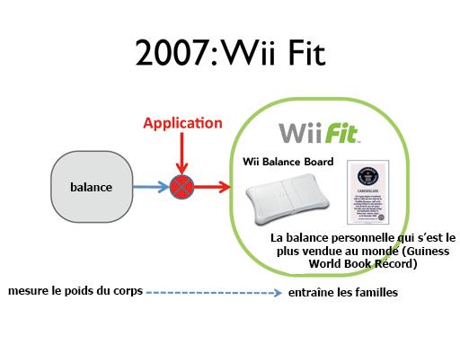 2007 : Wii Balance Board